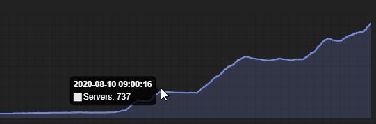 DASBot's graph